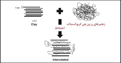 عدم سازگاری روان کننده های پلی کربوکسیلات با سنگدانه های حاوی رس
