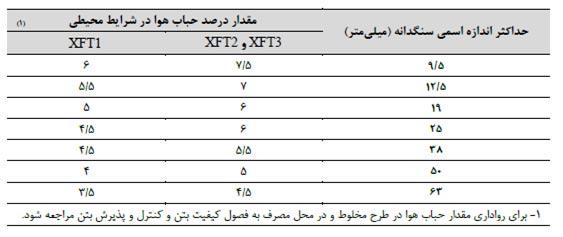 جدول شماره 1